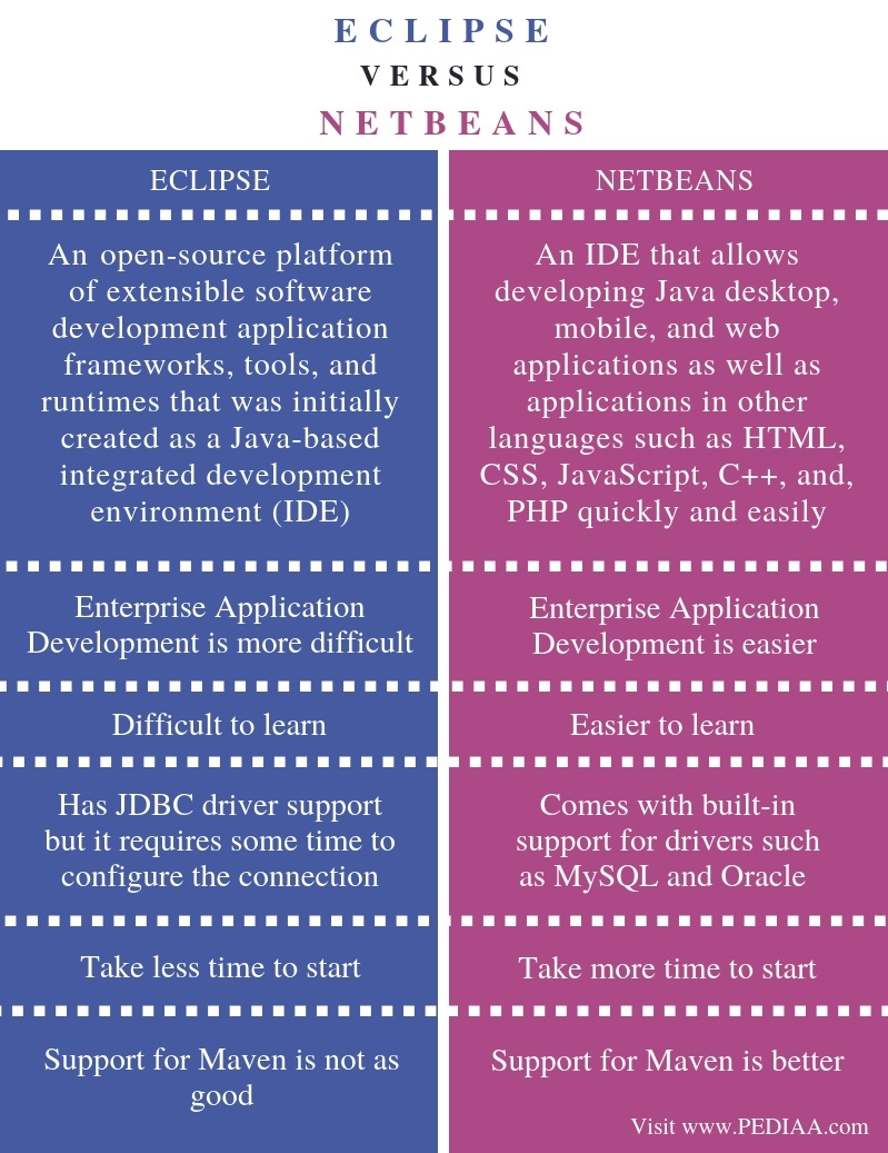 What is the Difference Between Eclipse and NetBeans - Pediaa Com