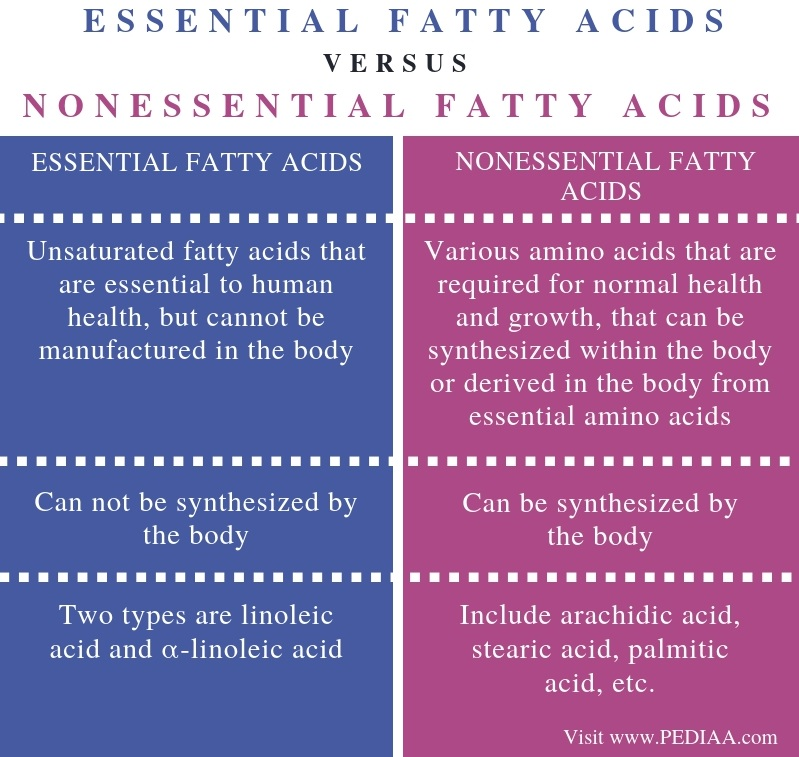 Difference Between Essential and Nonessential fatty Acids - Comparison Summary