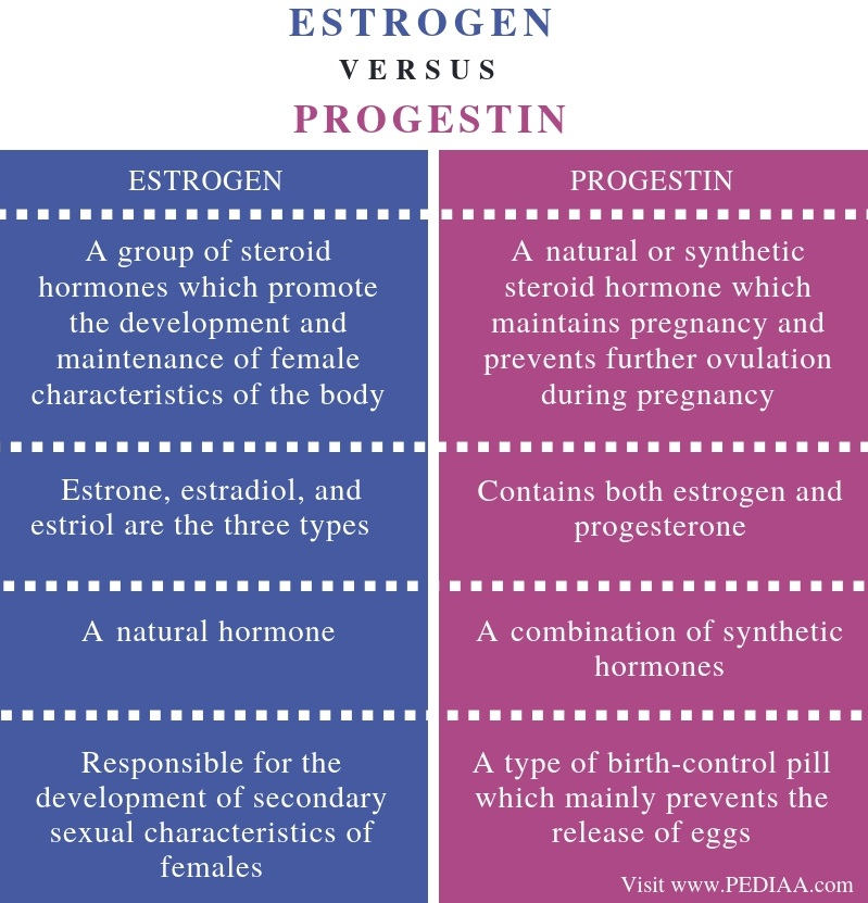 Difference Between Estrogen and Progestin - Comparison Summary