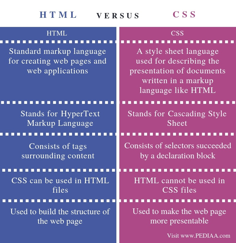 Difference Between HTML and CSS - Comparison Summary