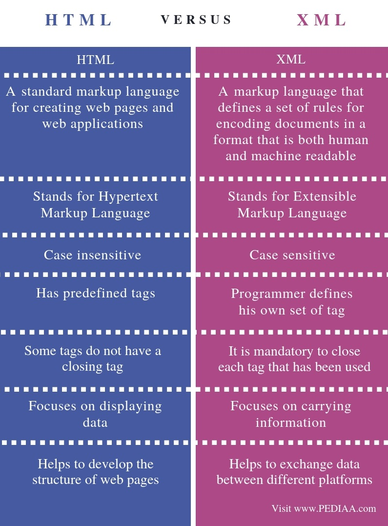 Difference Between HTML and XML - Comparison Summary