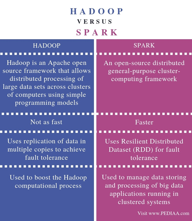 Difference Between Hadoop and Spark - Comparison Summary