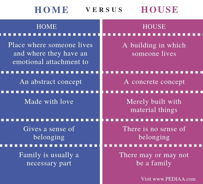 Difference Between Home and House - Comparison Summary