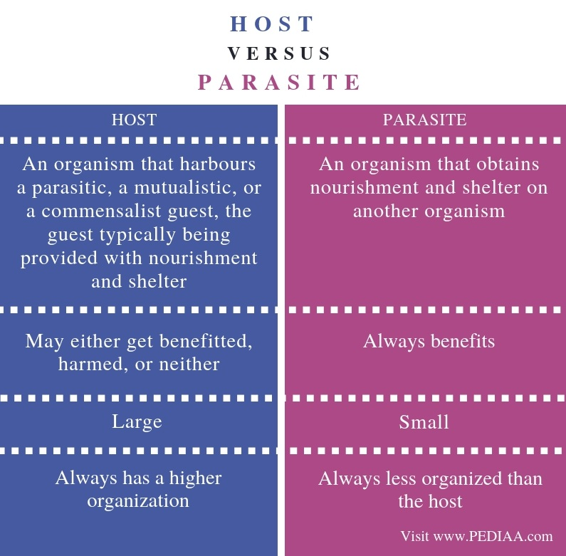 Difference Between Host and Parasite - Comparison Summary