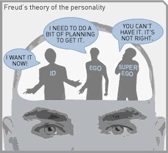 Difference Between ID and Superego_Figure 1