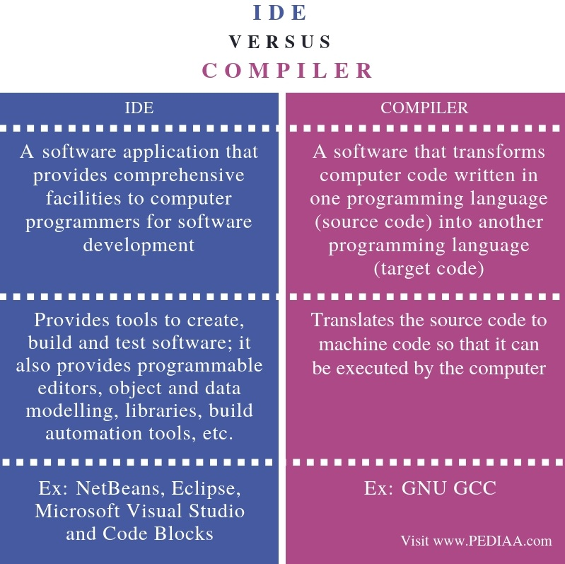 Difference Between IDE and Compiler - Comparison Summary