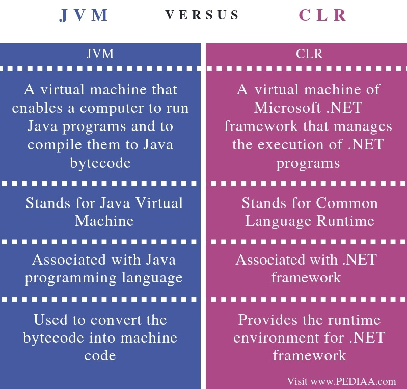 Difference Between JVM and CLR - Comparison Summary