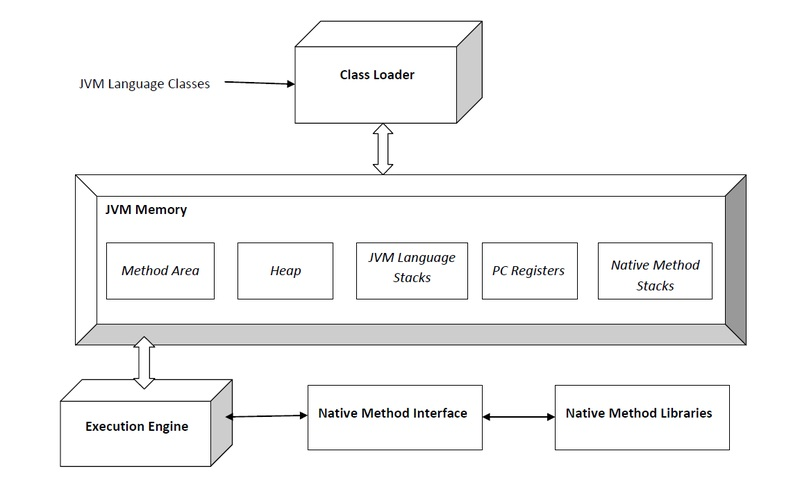 Difference Between JVM and CLR