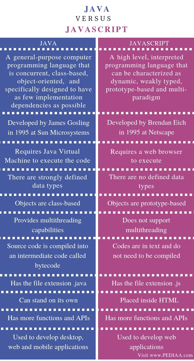Difference Between Java and JavaScript - Comparison Summary