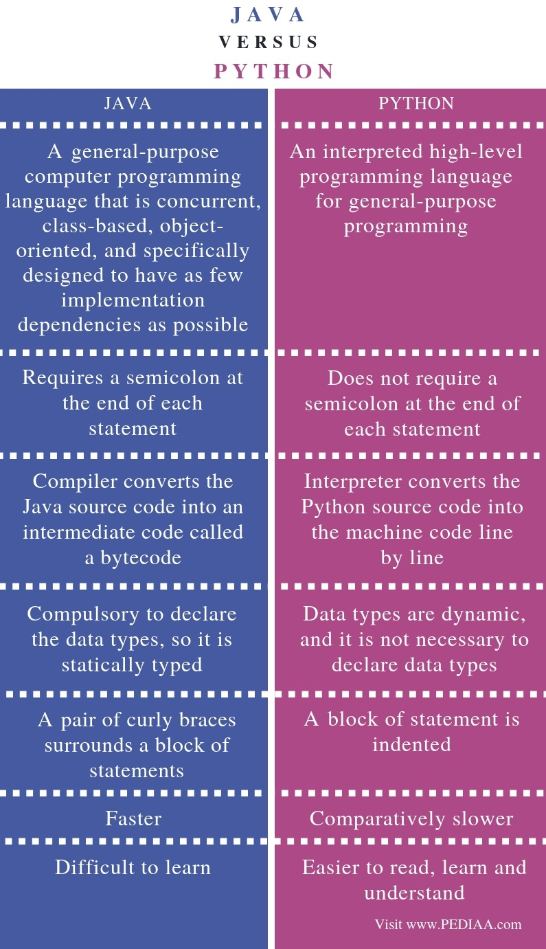 Difference Between Java and Python - Comparison Summary