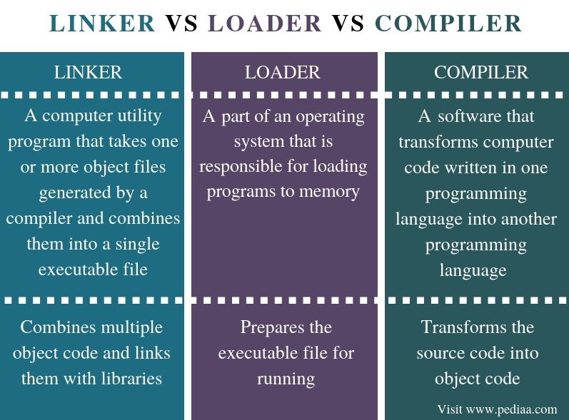 Difference Between Linker Loader and Compiler - Comparison Summary