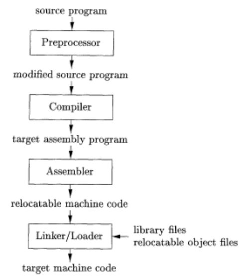 Difference Between Linker Loader and Compiler_Figure 3