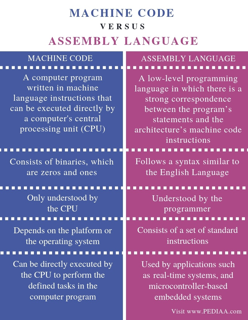 Difference Between Machine Code and Assembly Language - Comparison Summary