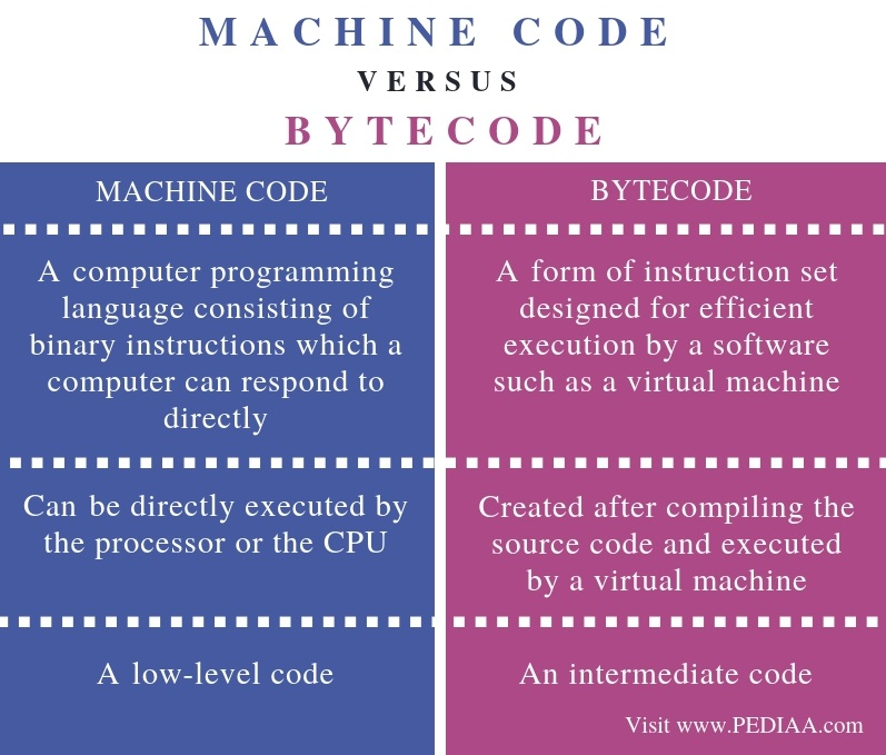 Difference Between Machine Code and Bytecode - Comparison Summary