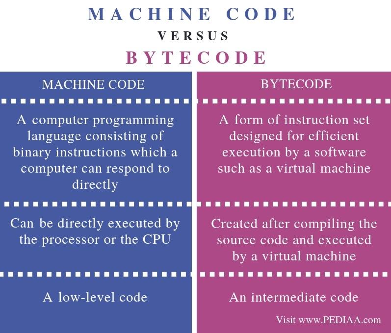 what key is machine