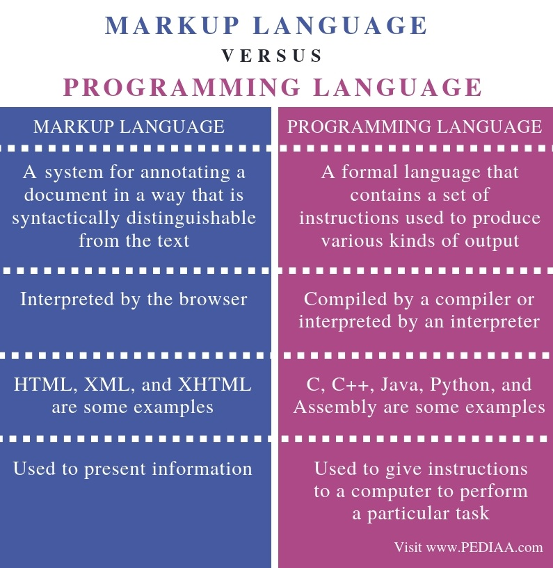 Difference Between Markup Language and Programming Language - Comparison Summary