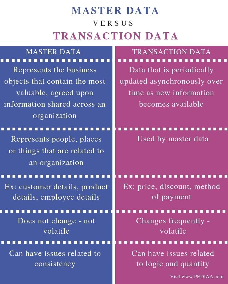 Difference Between Master Data and Transaction Data - Comparison Summary
