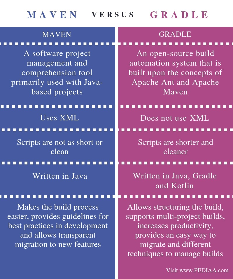 Difference Between Maven and Gradle - Comparison Summary