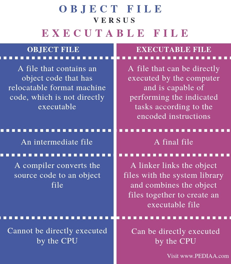 Difference Between Object File and Executable File - Comparison Summary
