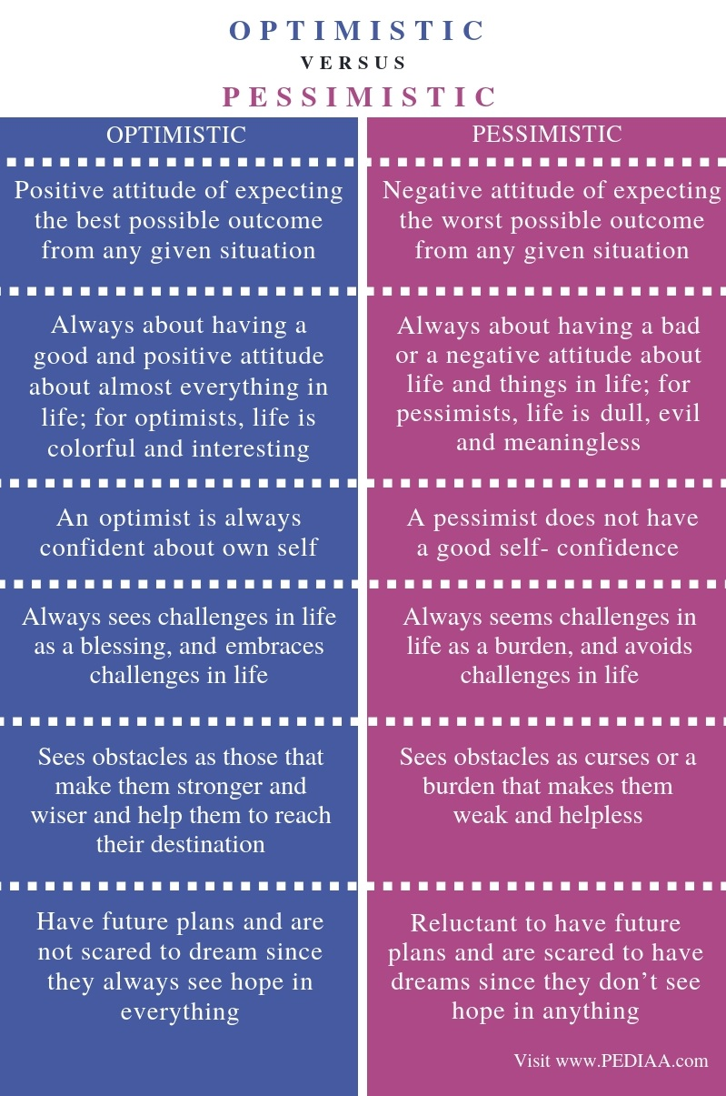 Difference Between Optimistic and Pessimistic - Comparison Summary