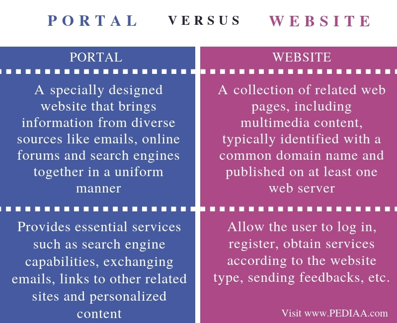 how to create a portal website