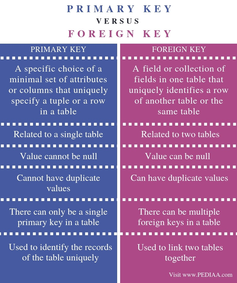 Difference Between Primary Key and Foreign Key - Comparison Summary