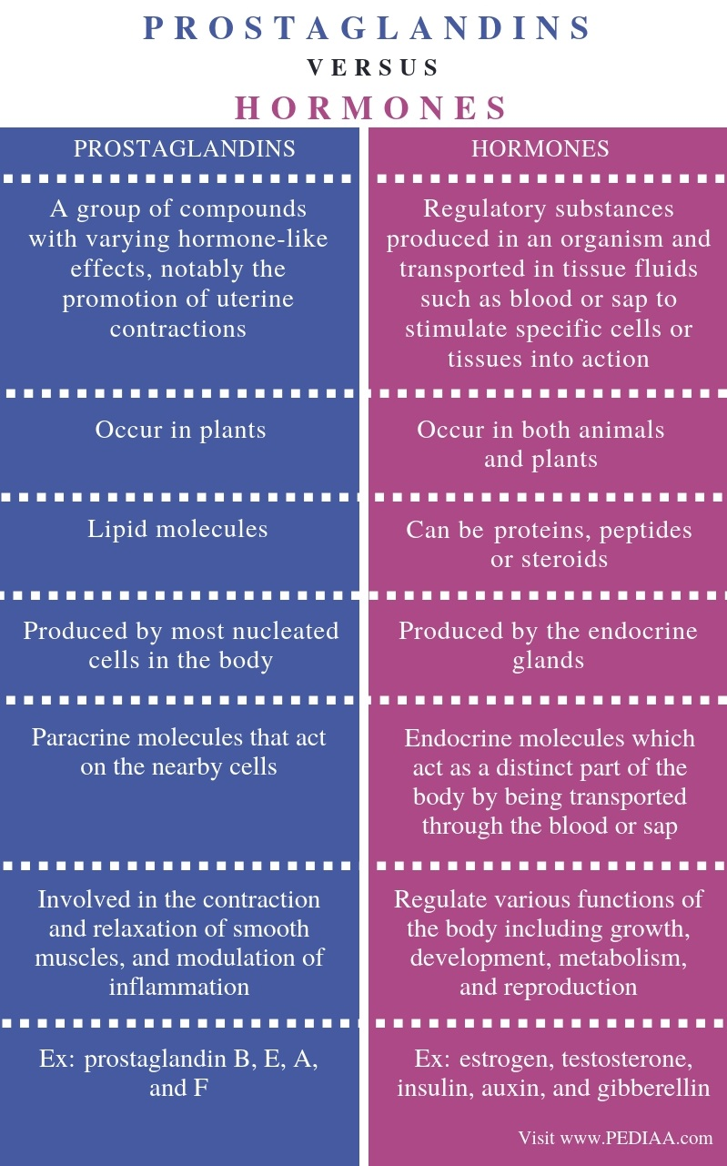 Difference Between Prostaglandins and Hormones - Comparison Summary
