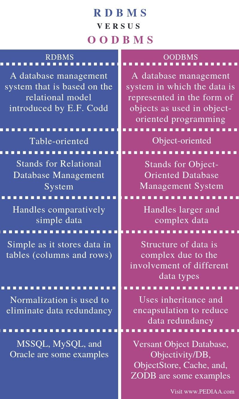 Difference Between RDBMS and OODBMS - Comparison Summary