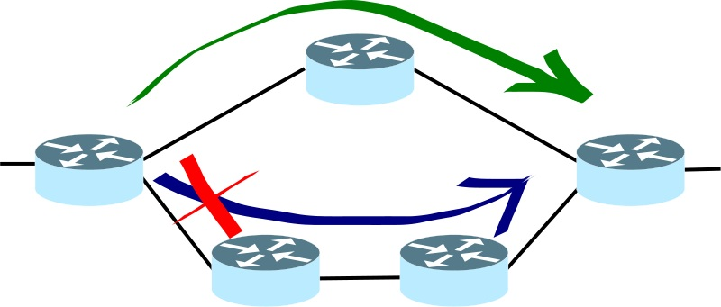 Difference Between RIP and OSPF