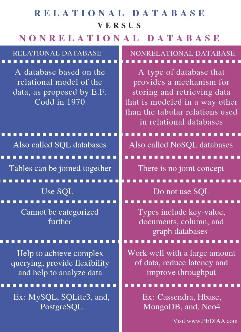 Difference Between Relational and Nonrelational Database - Comparison Summary