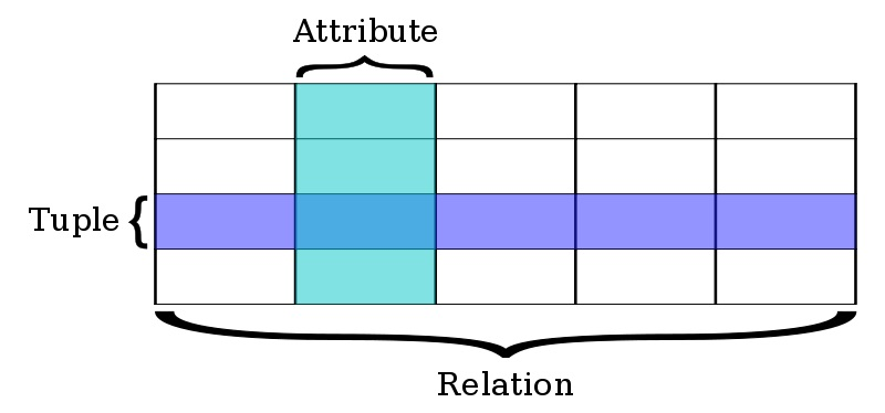 Main Difference - Relational vs Nonrelational Database