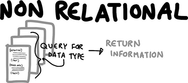 Difference Between Relational and Nonrelational Database