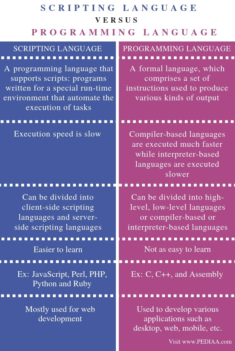 Difference Between Scripting Language and Programming Language - Comparison Summary