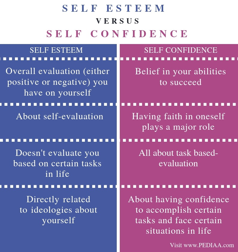 What is the Difference Between Self Esteem and Self Confidence - Pediaa.Com