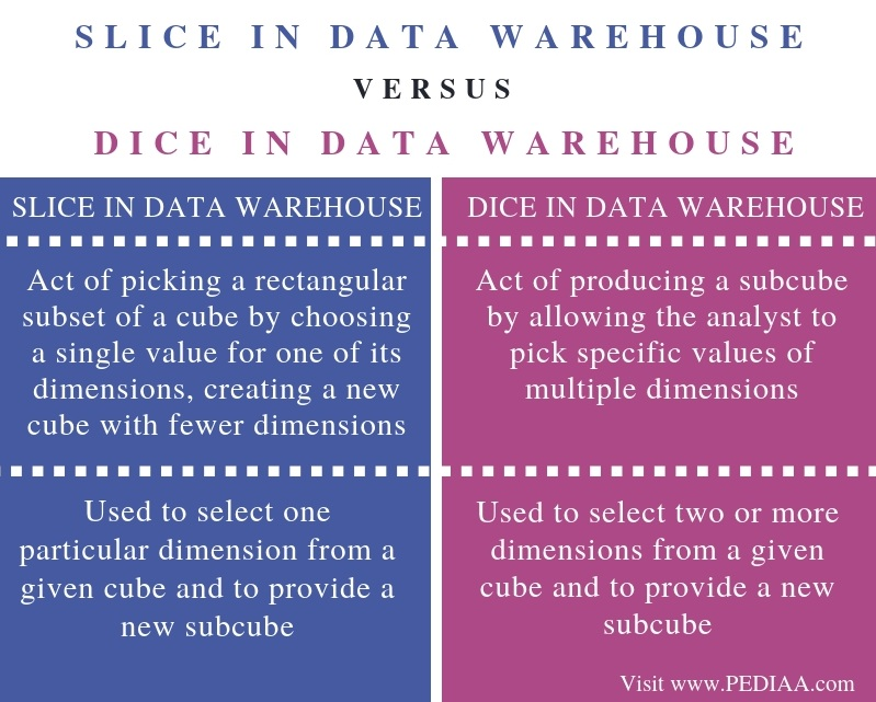 Difference Between Slice and Dice in Data Warehouse - Comparison Summary