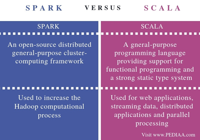 Difference Between Spark and Scala - Comparison Summary