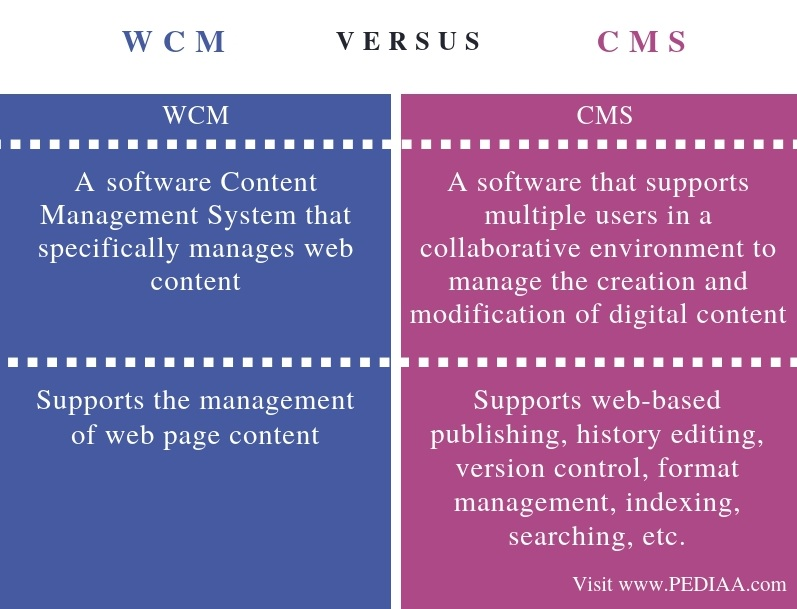 Difference Between WCM and CMS - Comparison Summary
