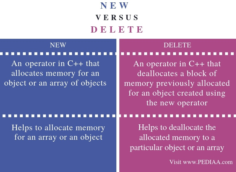 What is the Difference Between new and delete Operator in C++