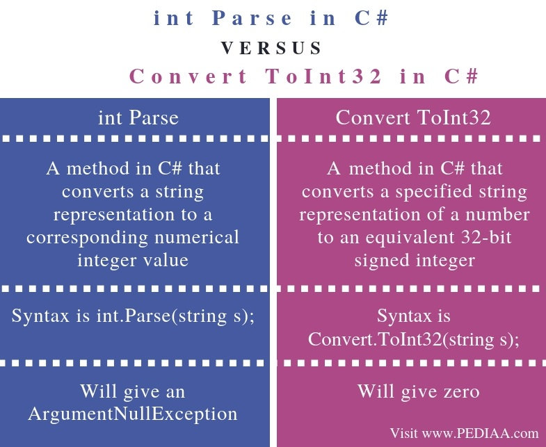 Difference Between nt Parse and Convert ToInt32 in C# - Comparison Summary
