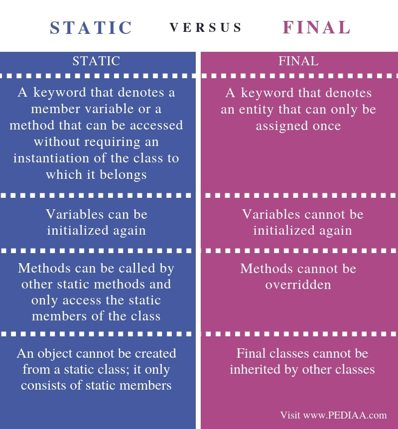 Difference Between static and final - Comparison Summary