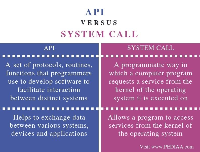 how to call api within api