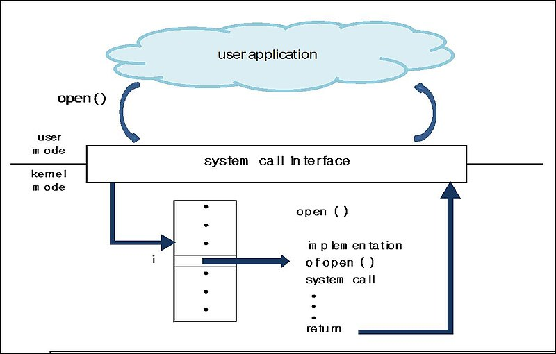 Main Difference -  API vs System Call