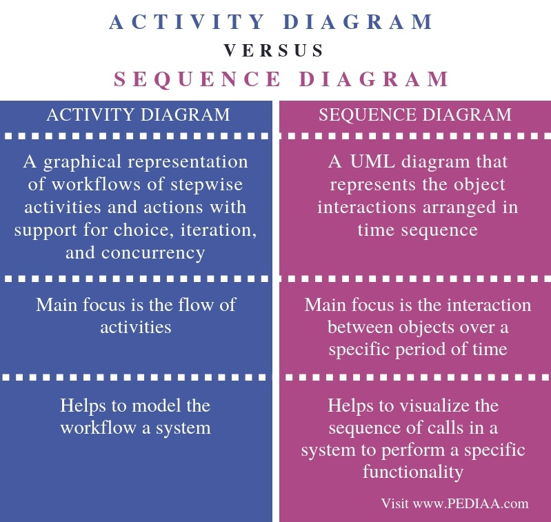 What Is The Difference Between Activity Diagram And Sequence Diagram