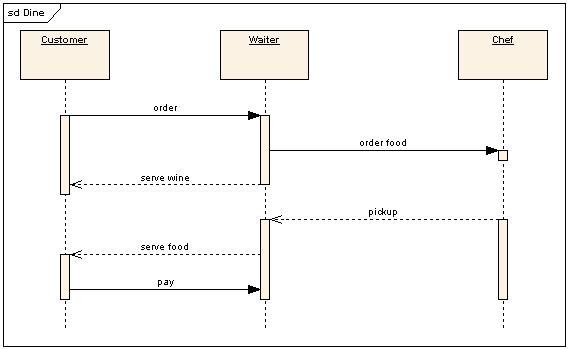 what is the difference between activity diagram and ... activity diagram main sequence activity diagram object flow
