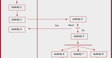 Difference Between Activity Diagram and Sequence Diagram