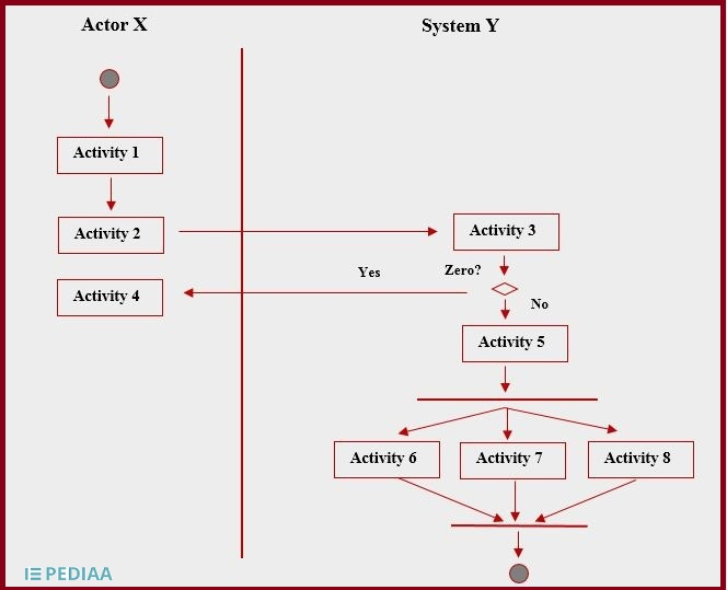 What is the Difference Between Activity Diagram and ...