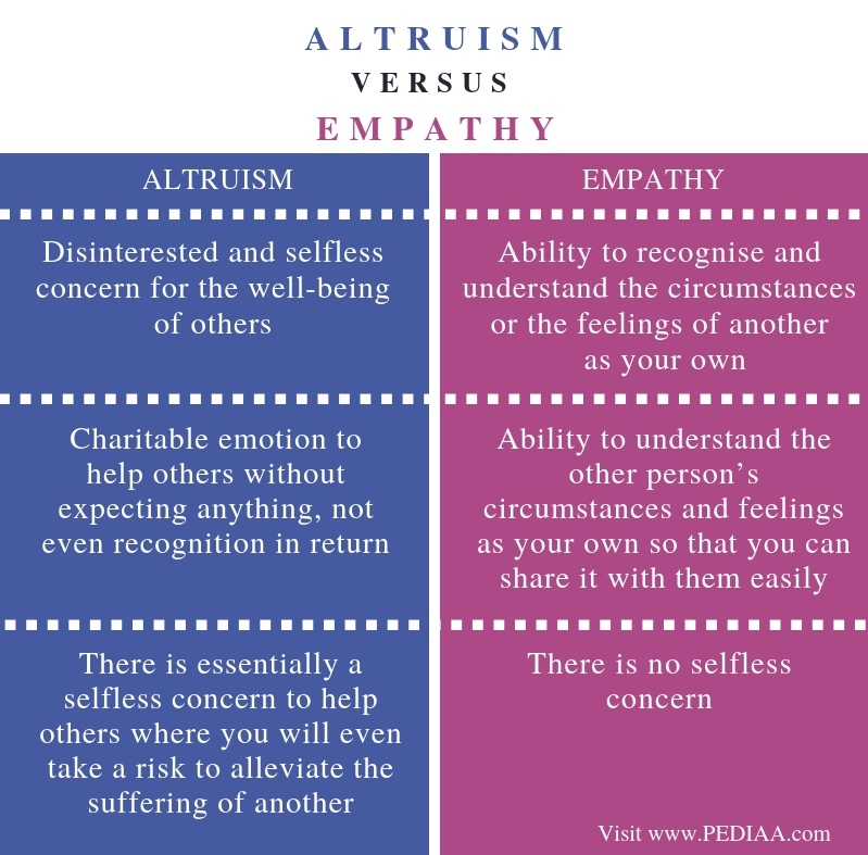Difference Between Altruism and Empathy - Comparison Summary