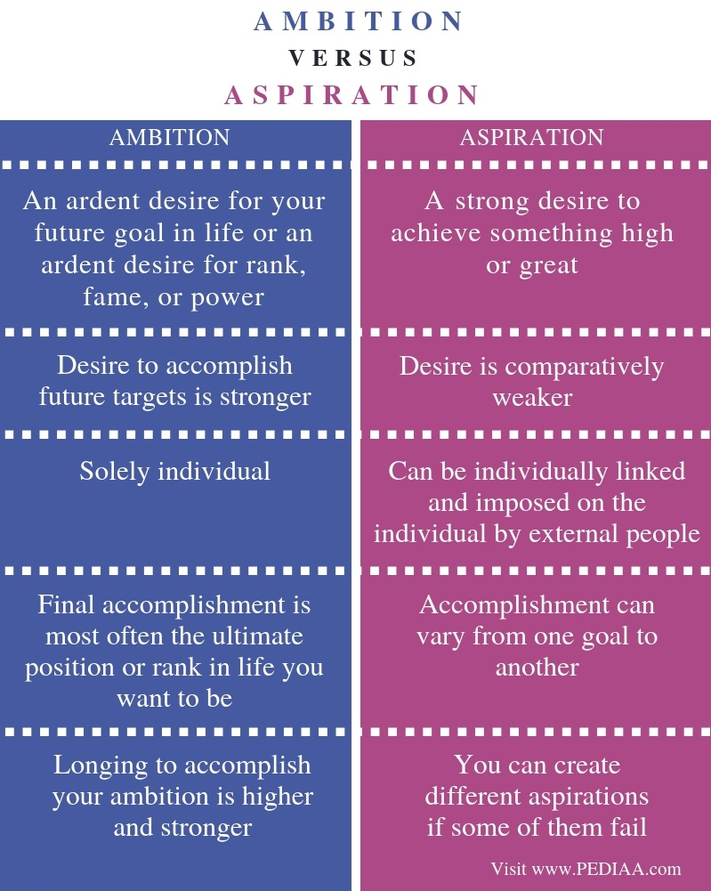 Difference Between Ambition and Aspiration - Comparison Summary