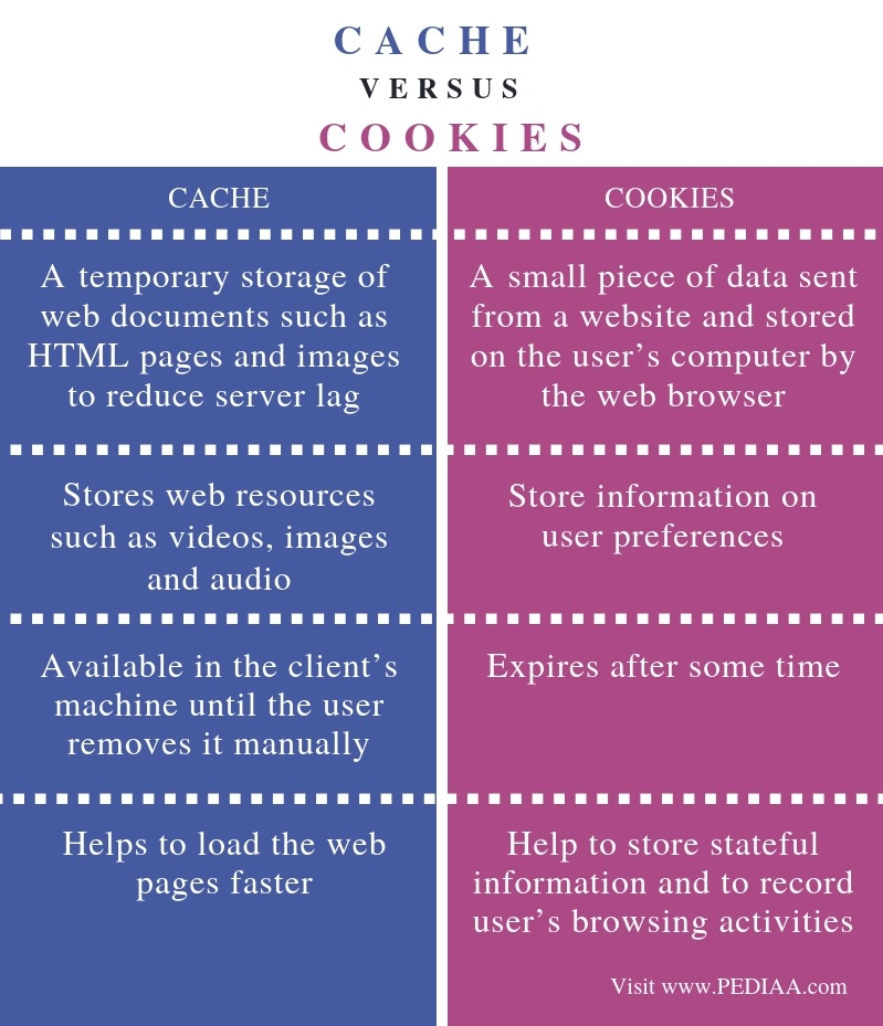 Difference Between Cache and Cookies - Comparison Summary