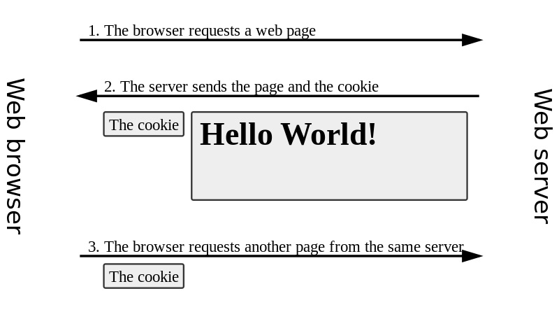 Difference Between Cache and Cookies